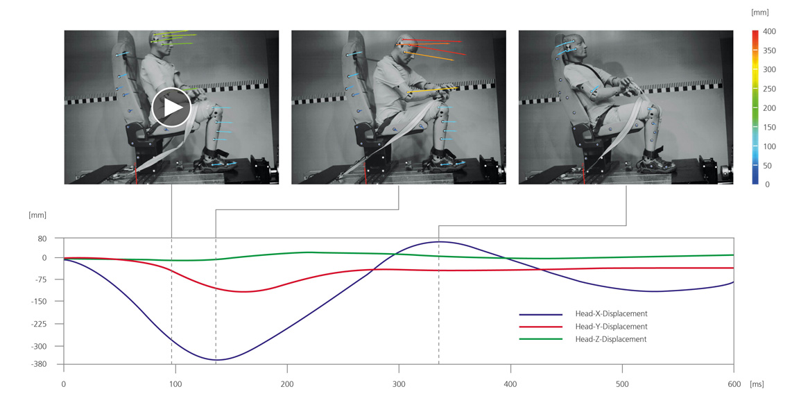 Sensor Technology for 3D Motion and Deformation Analysis